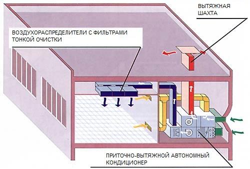 Схема вентиляции ресторана на